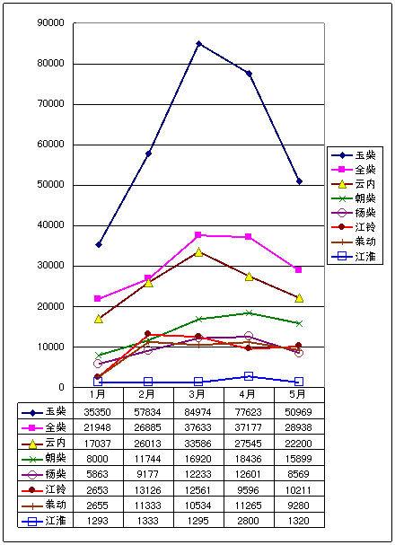 从产销数据看当前柴油机市场的结构特征(组图)