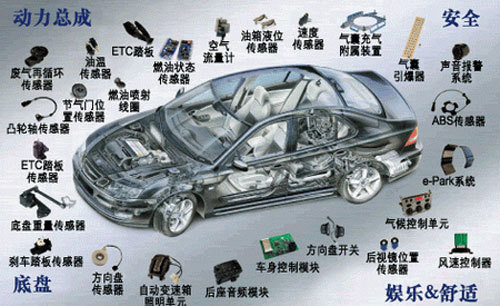 汽车电子技术将成为零部件产业的重要推动力(图)