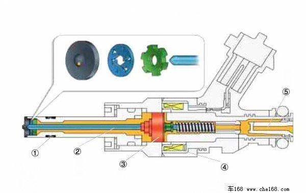 高压喷油嘴结构示意图:①高分子密封圈;②喷嘴针阀;③衔铁;④电磁线圈