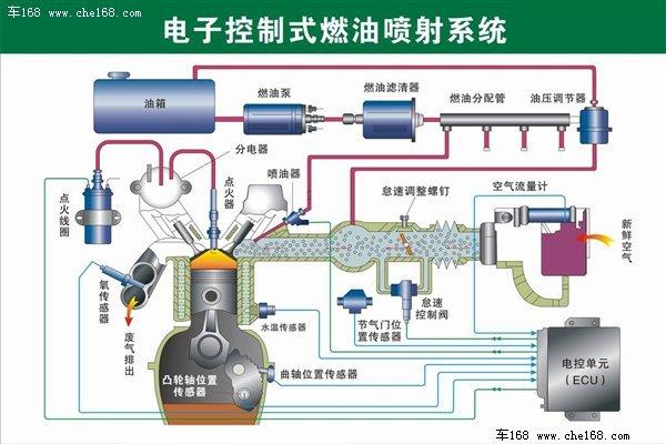 发动机的电子控制式燃油喷射系统结构图 电子控制式燃油喷射系统的基本工作原理是:将燃料通过燃油供给装置提供,并同通过空气供给装置提供的洁净空气混合成可燃气体,进入气缸内后再由点火系统点燃,最后排出废气,整个过程都是在电控单元(ECU)的监控和协调下完成。这四部分结构也是电控喷油发动机最为主要的部分,其中任何一个零件出现故障都有可能导致熄火情况的发生。下面我们就通过这四部分结构入手,一起来了解一下这些由故障引发的熄火情况。 杜绝熄火第一关:燃油供给装置 熄火根本原因:油路堵塞 杜绝方法:添加正规加油站符合标号