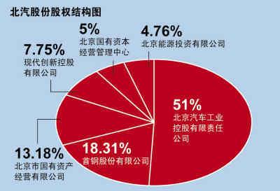 首钢占股51%的京西重工有限公司房山项目启动,一期的400万支减震器