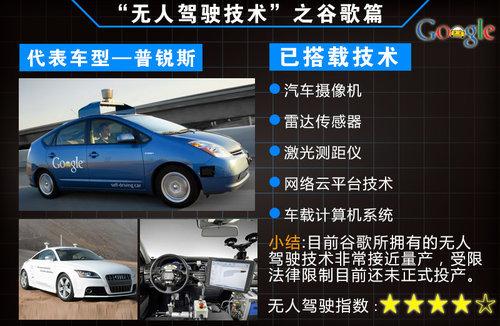 [新闻]车厂研发无人驾驶技术