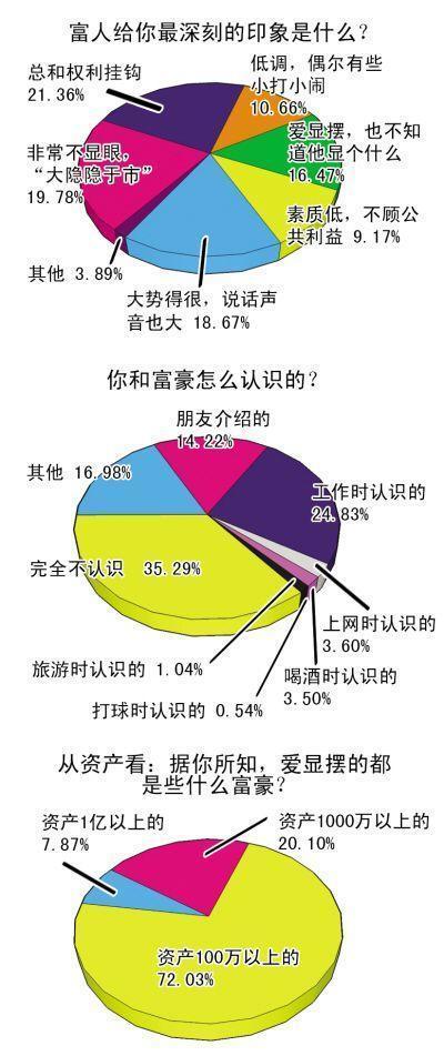 调查:7成网友认为小富豪和富二代最爱显摆