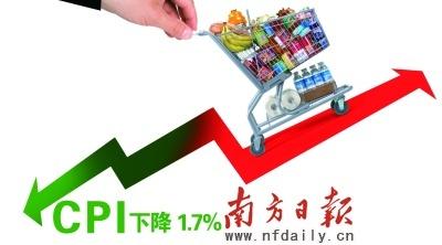 预测:CPI下降1.7%PPI下降8.8%