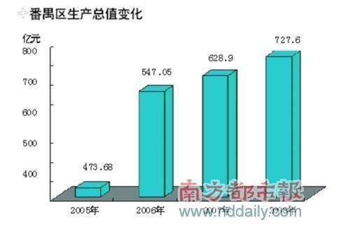 王先庆:番禺将形成广州第四大商圈 - 王先庆 - 王先庆博客