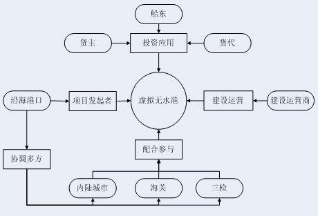 虚拟无水港:中国港口跃入信息化时代