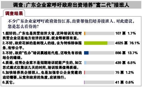 广东顺德企业家呼吁政府出资培养富二代惹争议