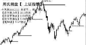 热点转向B股 A股选择方向