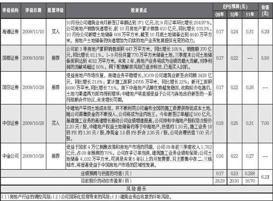中国建筑:关注产业链的价值优势 5家机构评级