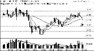 一周弱势股点评\(11月9日-13日\)