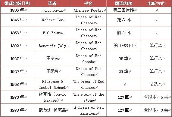 最后的《红楼梦》英文翻译大师叶问电视剧剧照图片