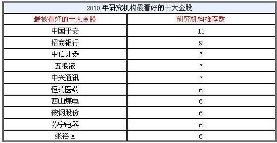 虎年布局:中国平安领衔2010年十大金股