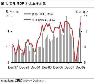 野村证券:进一步紧缩政策将出台 中国经济不会硬着陆