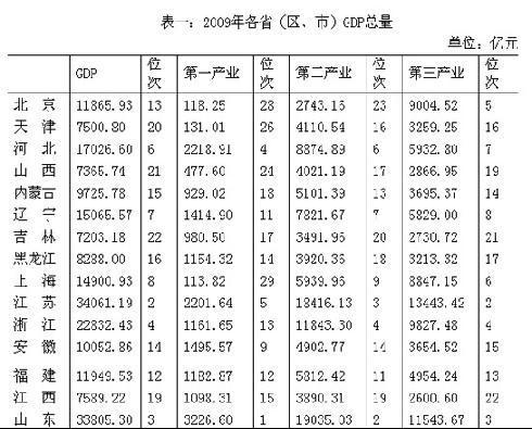 去年26省市GDP增速超10 总量超万亿省市14个 - china - China的博客