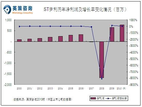全年净利或增17% *ST伊利价值区间为36-47元