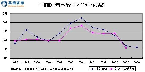 宝钢股份:2010年净利或增57% 合理价值10元