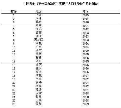 中国各地人口零增长时间表出炉