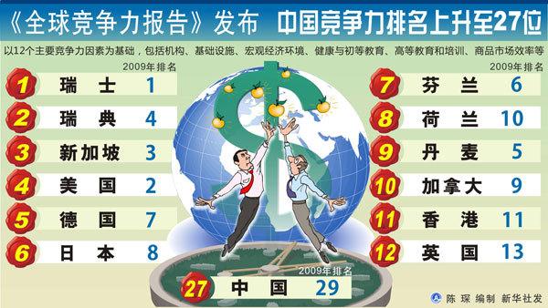 世界经济论坛发布全球竞争力报告 中国排名升
