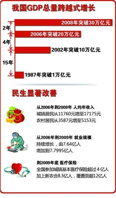 十一五中国经济增长领先全球 国际地位进一步