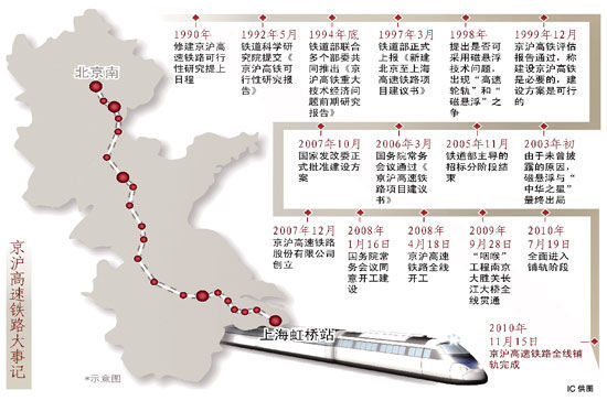 京沪高铁黑洞曝光 铁路内部低调赢家浮出水面