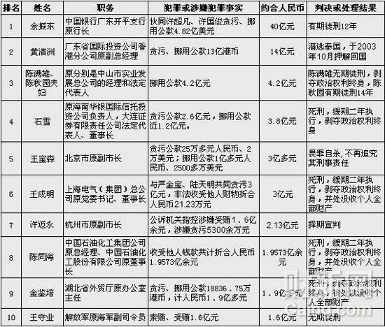 """中国十大""""亿元贪官""""排行 1.58亿不够入榜"""