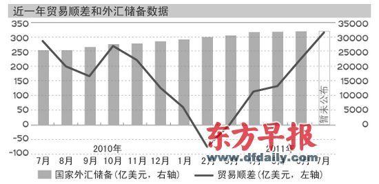 中国7月顺差创30个月新高 部分学者吁人民币加速升值
