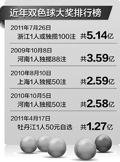 【白小姐一肖中特免费公开资料】福彩中心回应5亿大奖质疑 网帖提前测中属正常