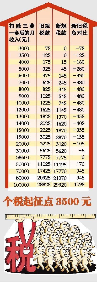 旧个人所得税起征点_【图】个人所得税税率表二图片下载个人所得