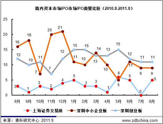8月IPO数量再度下挫 海外IPO降至冰点