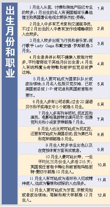 研究称出生月份或影响未来职业 5月生当领袖(图)_财经_凤凰网 - 半忙半闲 - lixingming.4904 的博客