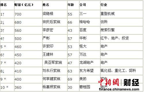 梁稳根身价700亿成中国新首富 较去年财富增89%