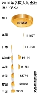 中国人均金融资产10年增5倍 人均资产3293欧元
