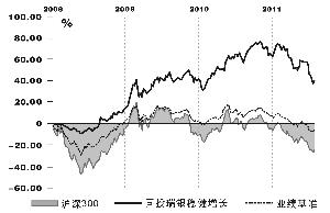 国投瑞银稳健增长基金:控制风险精选个股