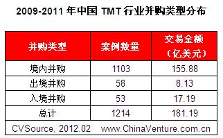 投中集团:TMT战略投资逐年活跃 腾讯盛大阿里巴巴领军