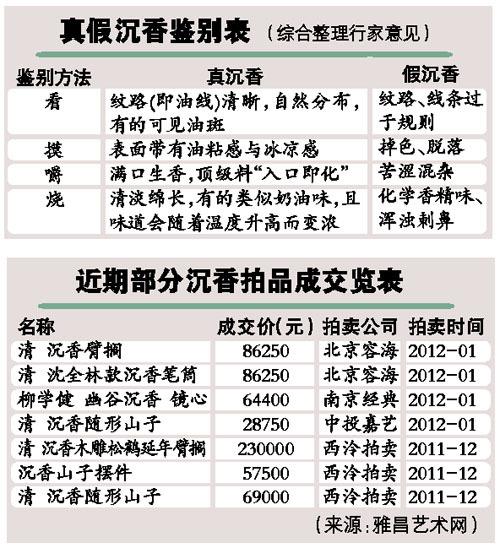 顶级沉香已卖到数万元1克 专家称市场9成是假货(图)