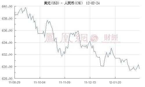 央行首公开资本市场路径图 人民币资本项目放开三级跳