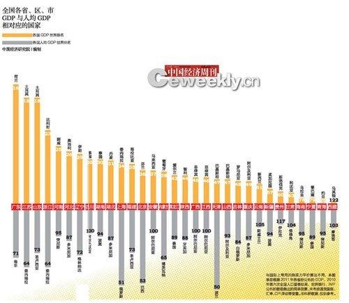 内地GDP含金量排名上海第一 江苏山东河南居