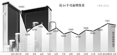 """2月份新增存贷款ag亚游官网亿元 低于市场""""打破开万亿""""预期"""