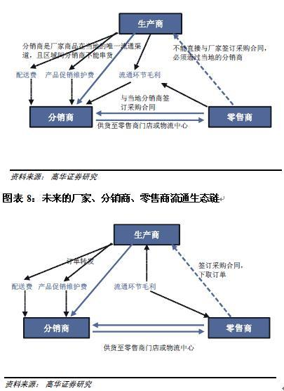 中国零售行业:大卖场业态未来5年高增长