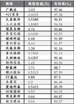 年报披露结束:假如巴菲特来中国炒股 只会选75只股