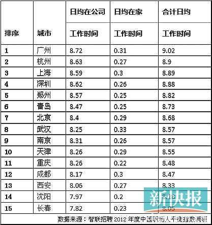 调查:我国人均每日工作8.66小时 北京上下班时间最长