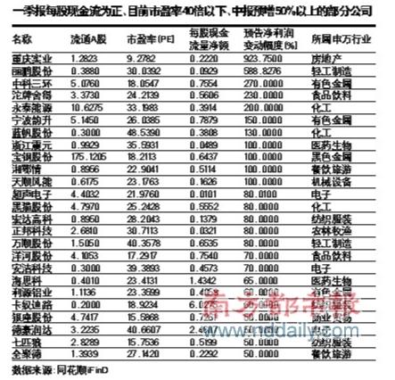 中报预增股开始预热中科三环、洋河股份股价