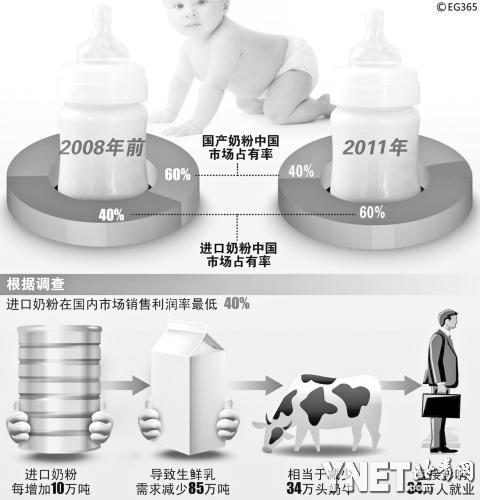 3年内400多家乳企被关闭 洋奶粉已占六成市场