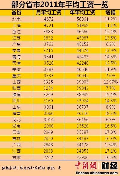 23省份2011年平均工资排行 北京最高甘肃垫底