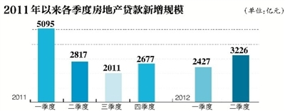 二季度新增涉房贷款3226亿元 环比增33%