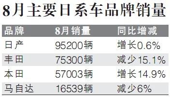 日系车在华销量受波及 丰田上月大降15.1%