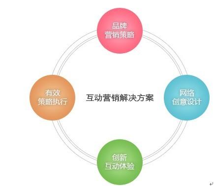 0互动营销公司_