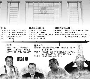 顾雏军指控被指不实 科龙案尚福林签字