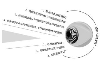 """鸿海推""""眼球计划""""整合旗下面板业务 夏普角色关键"""