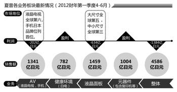 夏普今年股价大跌超70% 媒体称郭台铭坚决要进董事会